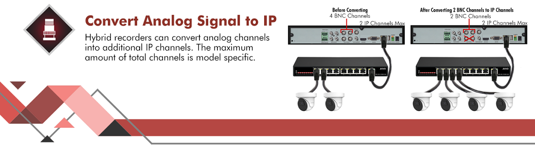 Technology - Convert Analog Signal to IP.png